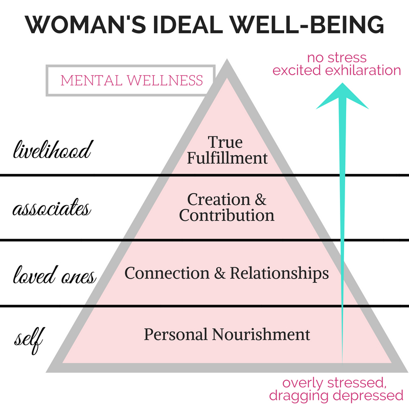 WOMANS IDEAL WELLBEING (1)