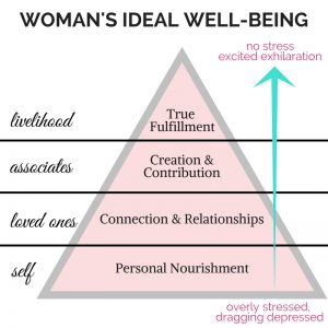 WOMANS IDEAL WELLBEING